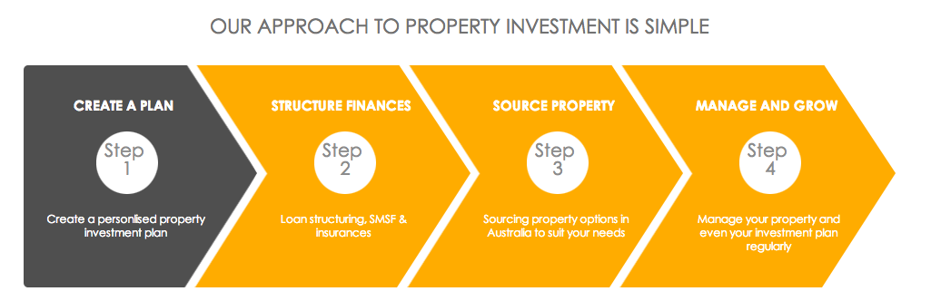 Property Investment Blueprint - My Online Course and Group ...